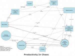 Productivity in Chaos concept map